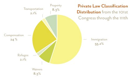The Decline of Private Laws